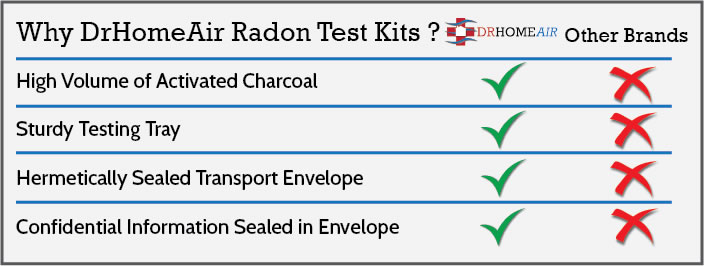 DrHomeAir is a radon testing and kit supplier that provides consumers with an accurate and reliable means to determine their household's risk from the deadly gas radon.